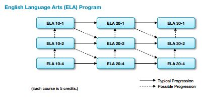 Alberta High School Requirements and Course Pathways